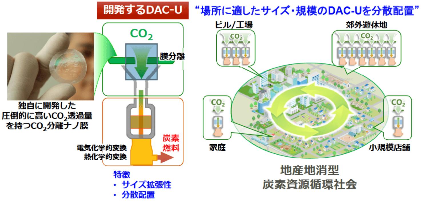 革新的な分離ナノ膜を出発点とする分散型「Direct Air Capture and Utilization (DAC-U)システム」の開発