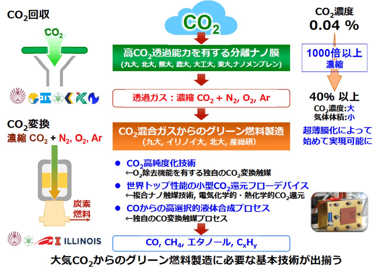 連続・一貫した大気CO2回収と炭素燃料の製造