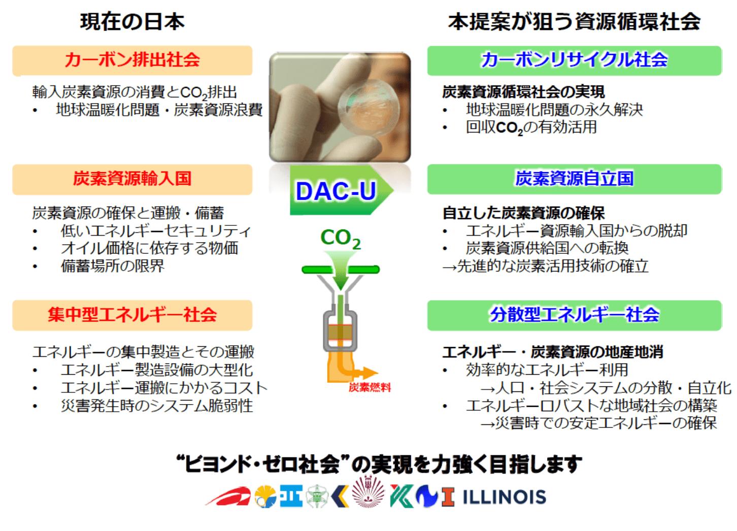 分離ナノ膜が実現する分散型DAC-Uシステムの可能性